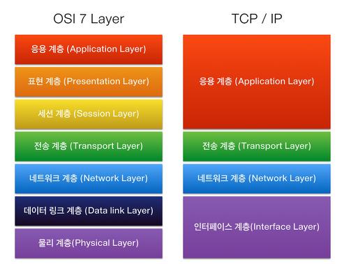 OSI 7 Layers
