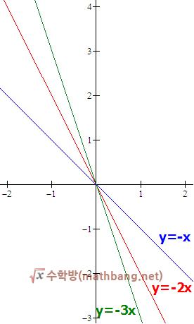 y=ax 그래프 (a < 0)