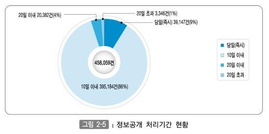 정보공개 처리기관 그래프로 표시