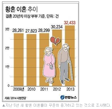 황혼 이혼 추이 그래프 (지난 5년 새 황혼 이혼률이 꾸준히 증가하고 있는 것으로 조사됐다.) = 연합뉴스