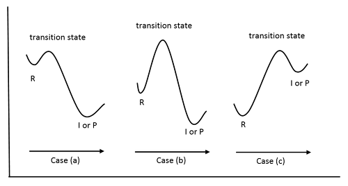 how to draw equilibrium curve with constant relative volatility