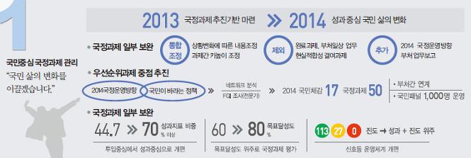 국무조정실 2014년 업무보고