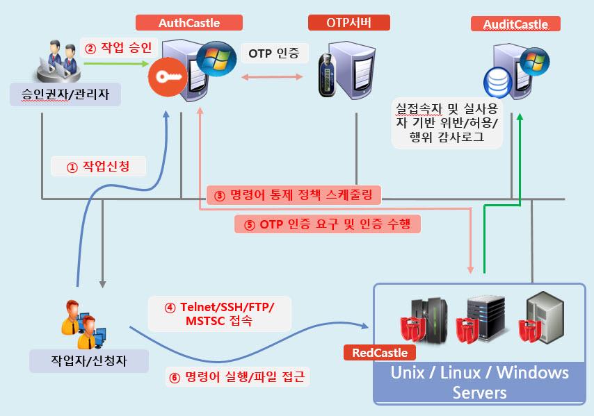 2차 인증(실사용자 기반) 명령어 통제 시스템