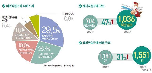 해외직접구매 피해 사례 규모