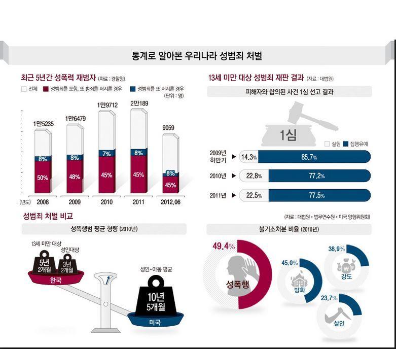 성범죄-통계-조선닷컴