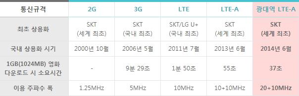 갤럭시S5 광대역 LTE-A