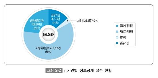 기관별 정보공개 접수 현황 그래프