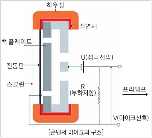 코드루덴스 :: 전기 기본 이론