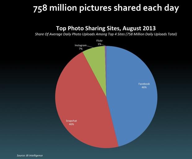 사진 공유  스냅챗 46% vs 페북 46% 페북의 3조원을 거절한 이유