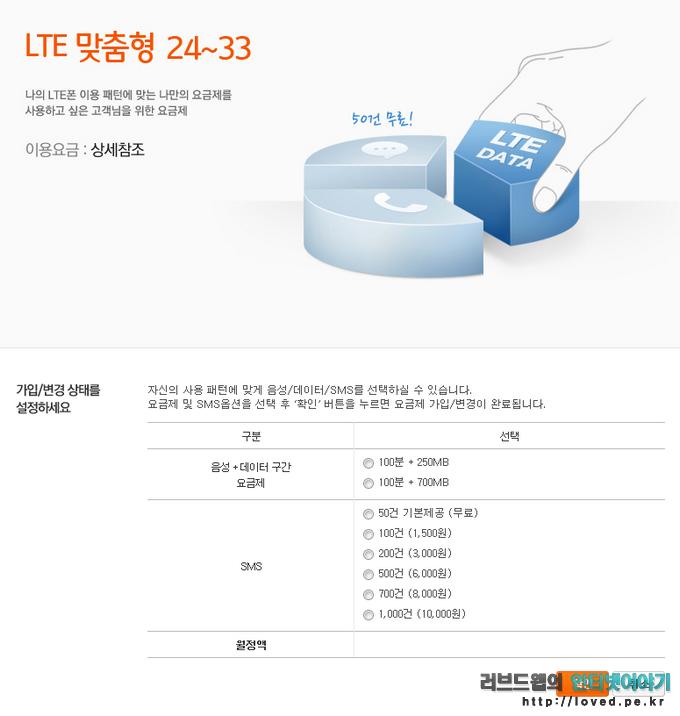 SKT LTE 맞춤형 24~33 음성 데이터 문자 제공량