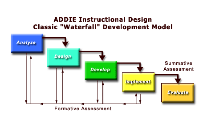 Hrd trend learning design agile for Waterfall model design meaning