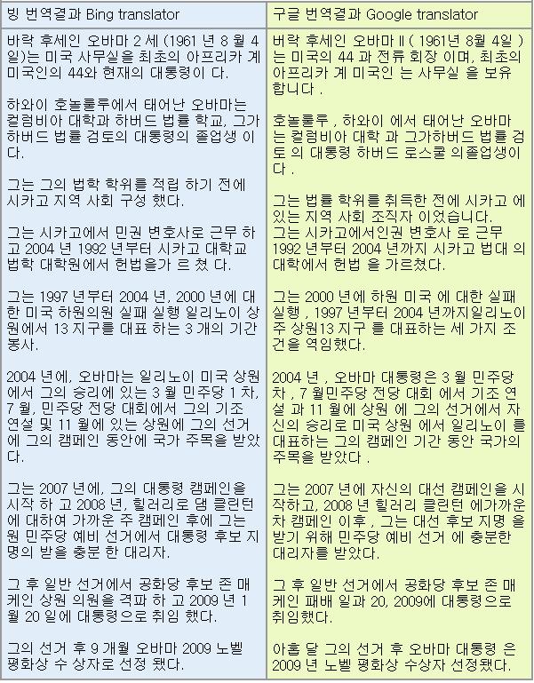 번역기 비교