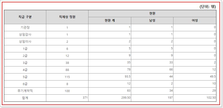 한국장학재단 직원현황