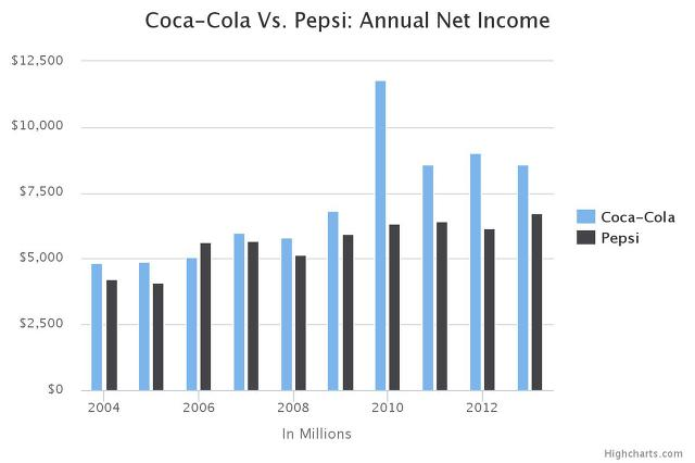 Coca Cola vs Pepsi Earnings
