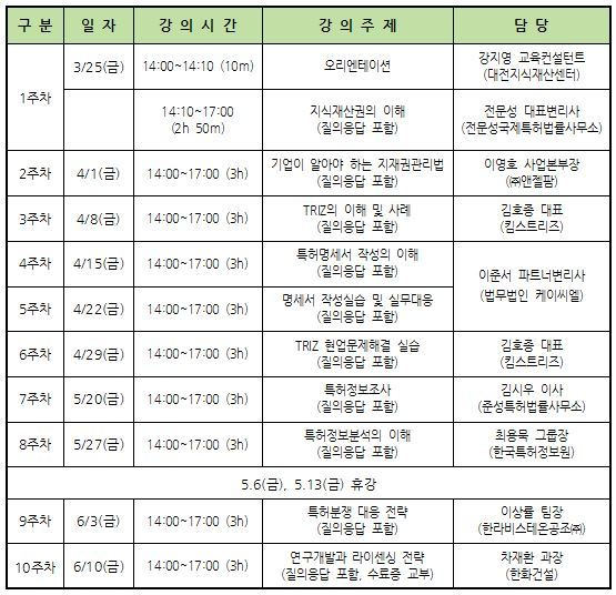 대전테크노파크 대전지식재산센터 지식재산 집중교육 커리큘럼