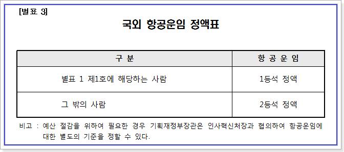 공무원 여비 규정 별표3 국외 항공운임 정액표