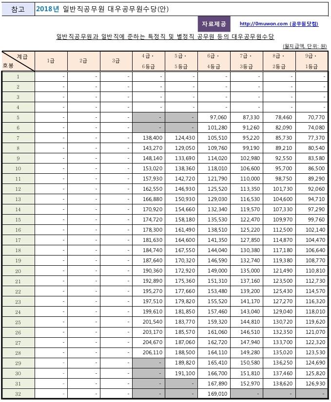 2018 일반직공무원 대우공무원수당(안)
