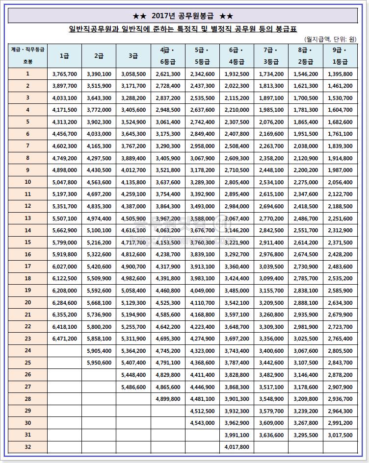 2017 공무원 봉급표