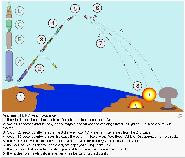 ICBM 비행 포물선